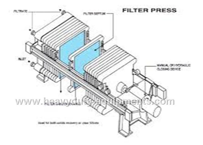 Chamber filter press takes filter cloth as the medium to separate solid and liquid